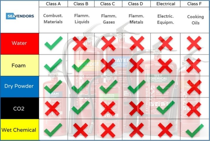 Classification of fires and types of fire extinguishers on board of merchant ships