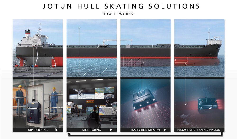 Jotun Hull Skater